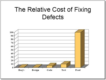 The Relative Cost of Fixing Defects