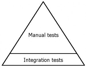 The un-automated testing triangle