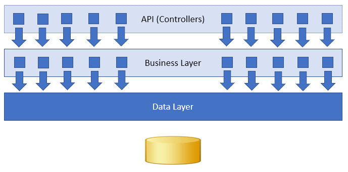 application layers (new way)