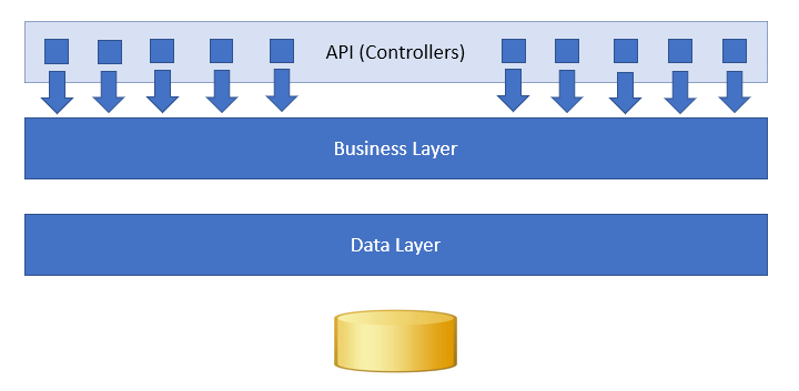 application layers (old way)